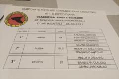 41-Trofeo-Diana_Connubio-cane-cacciatore_sett2021_29